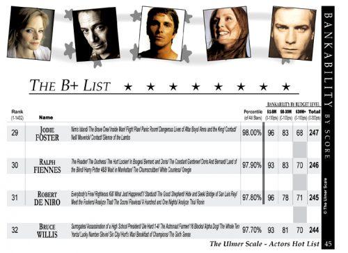 B list 500x364 - La Escala Ulmer, o cómo medir la popularidad de las celebrities